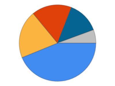 Pdf Create Ms Pie Chart Sdk To Generate And Add Microsoft Pie Chart