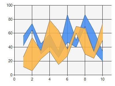 PDF Create MS Range Chart SDK to generate and add Microsoft